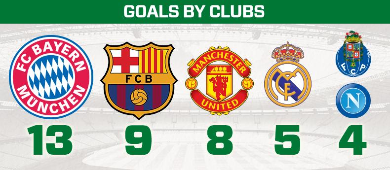 GoalTracker_Clubs
