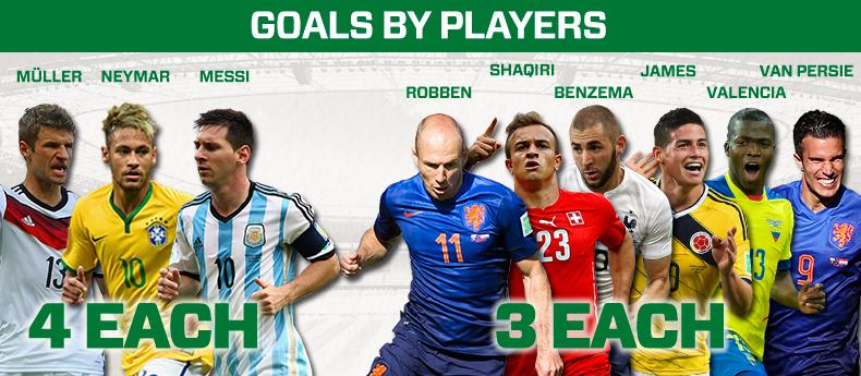 GoalTracker_Players