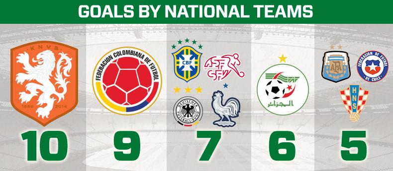 GoalTracker_NationalTeams
